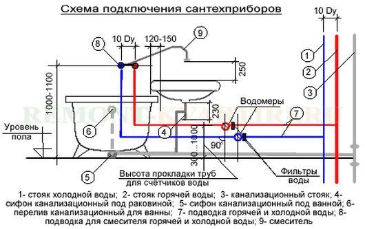 Схема подключения сантех-приборов